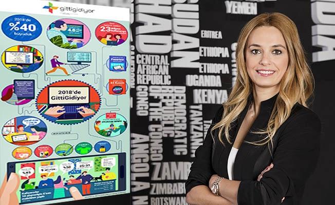 GittiGidiyor'da mobil alışverişi en çok artıran ikinci şehir Denizli oldu