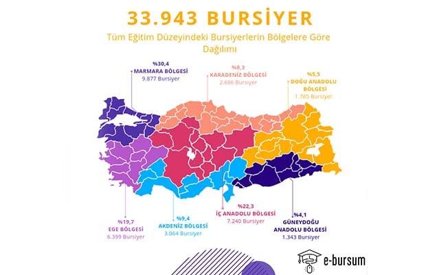 Türkiye'de öğrenci başına düşen aylık burs miktarı 418 TL